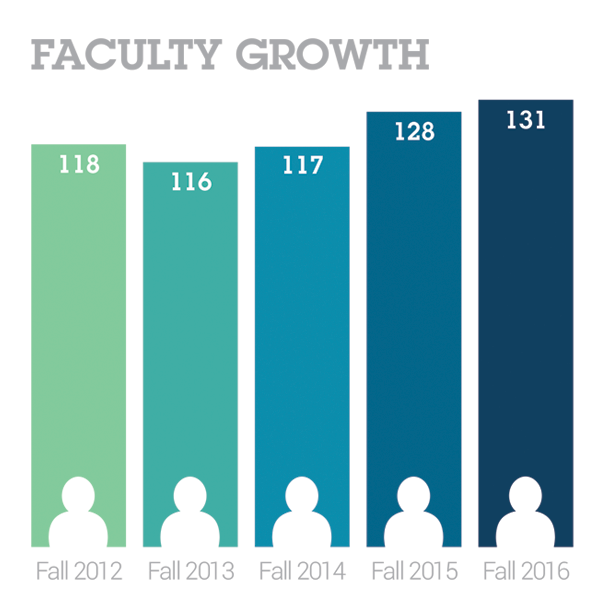 2016 Faculty Growth