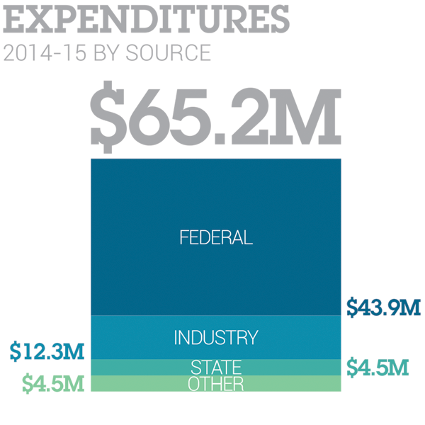 Research Expenditures