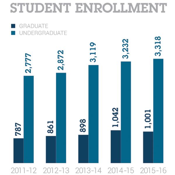 2016 Student Enrollment