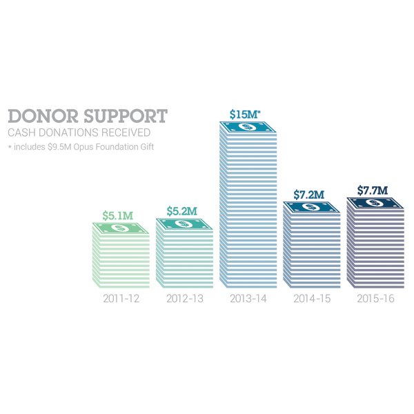 Donor Support
