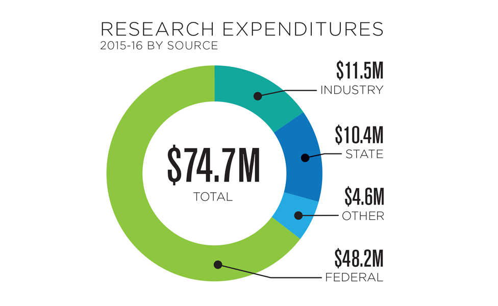 2016-17 Research Expenditures