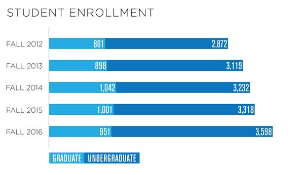2016-17 Student Enrollment