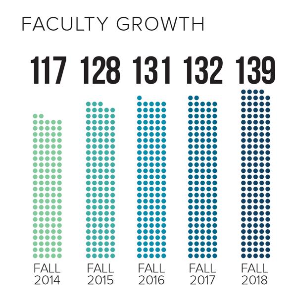 2018 Faculty