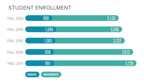 2018 Student Enrollment