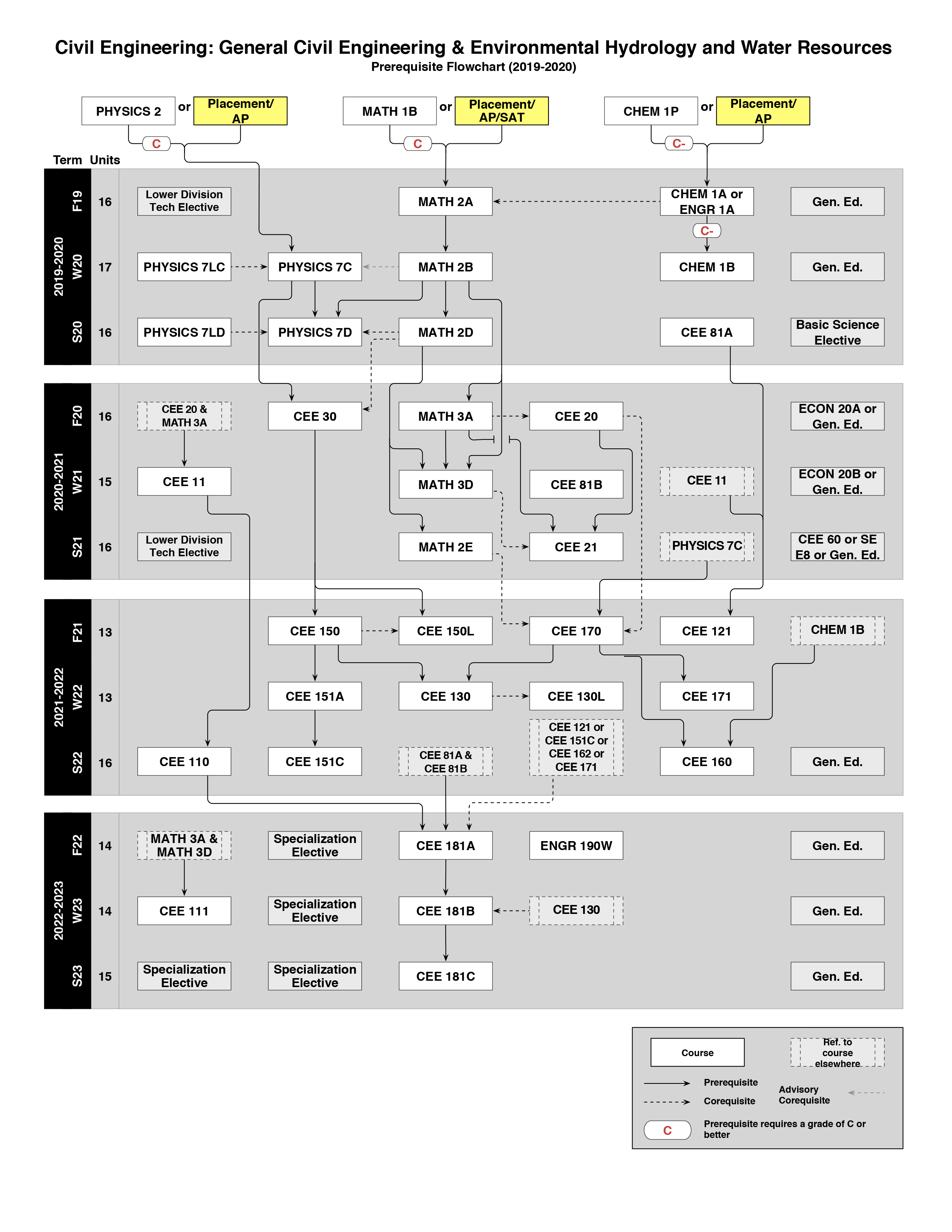Civil Engineering (General Hydrology) Flowchart