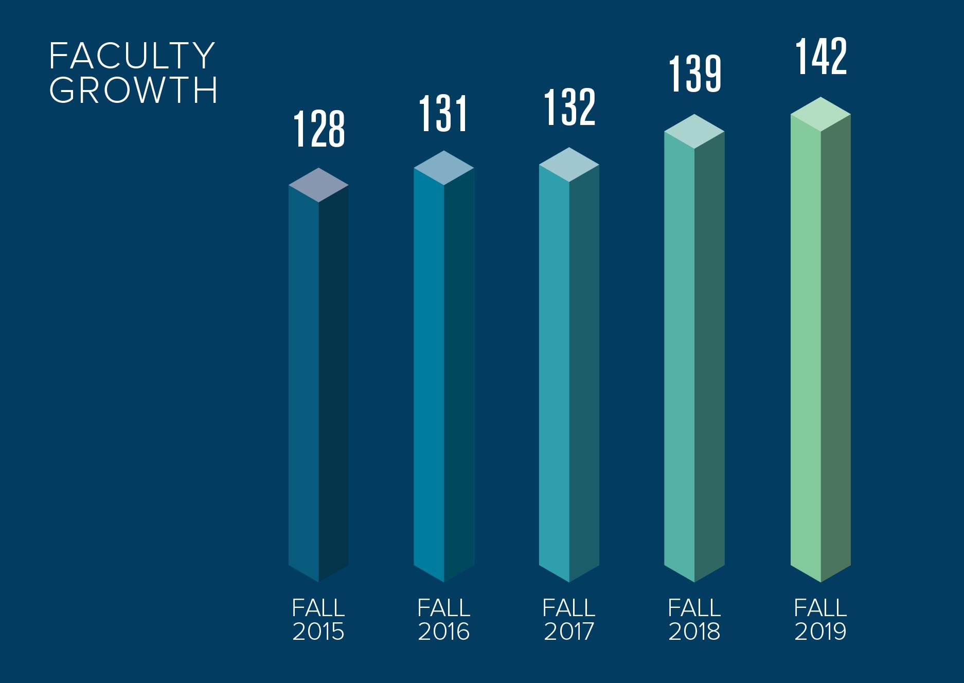 2019 Faculty Growth