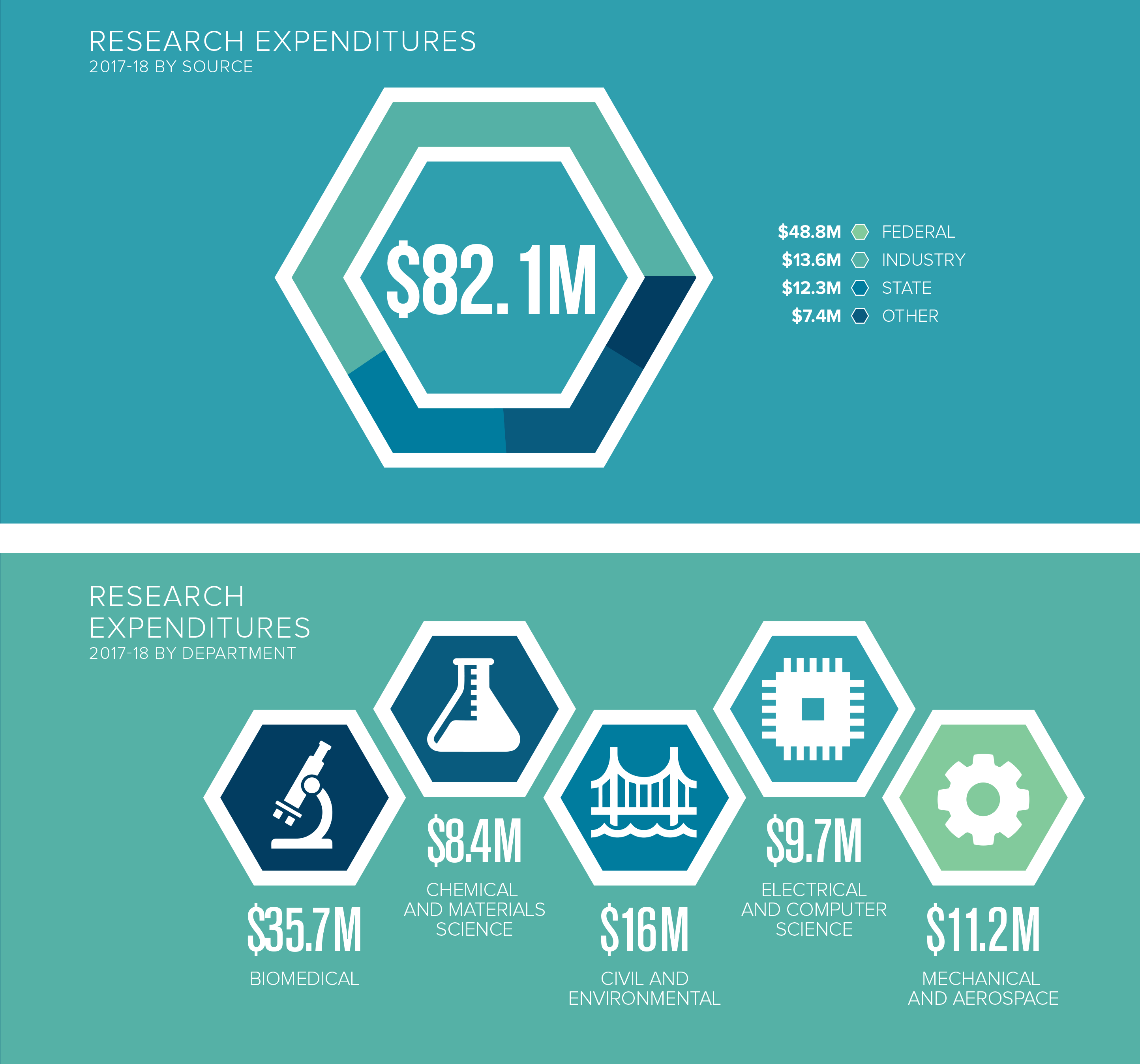 2019 Research Expenditures