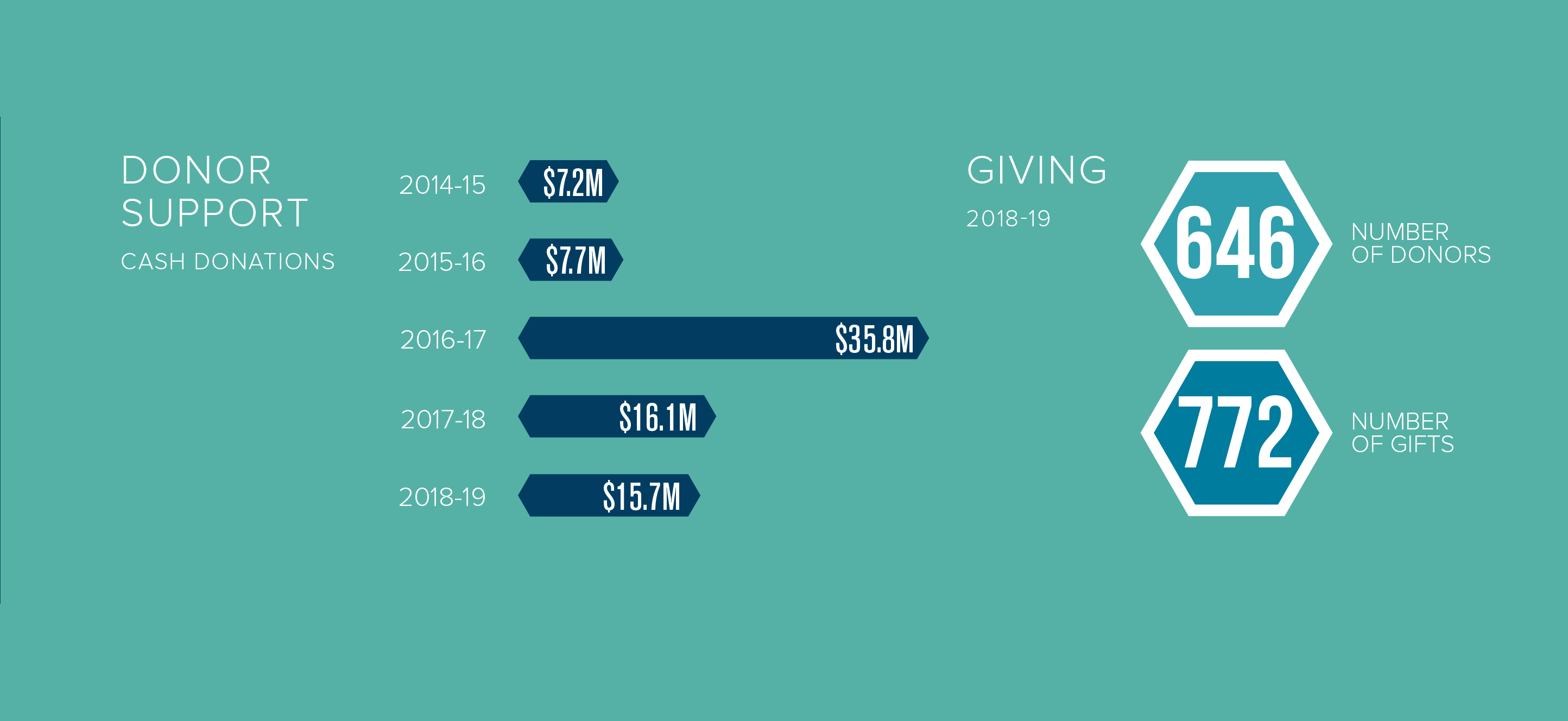 2019 Donor Support