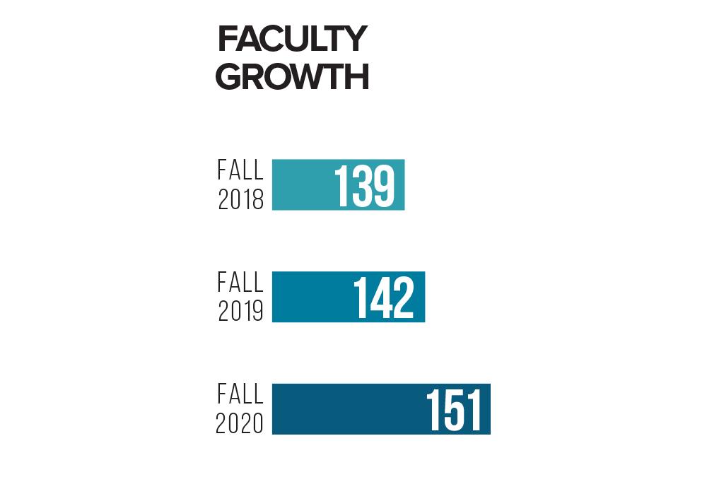 2019-20 Faculty Growth