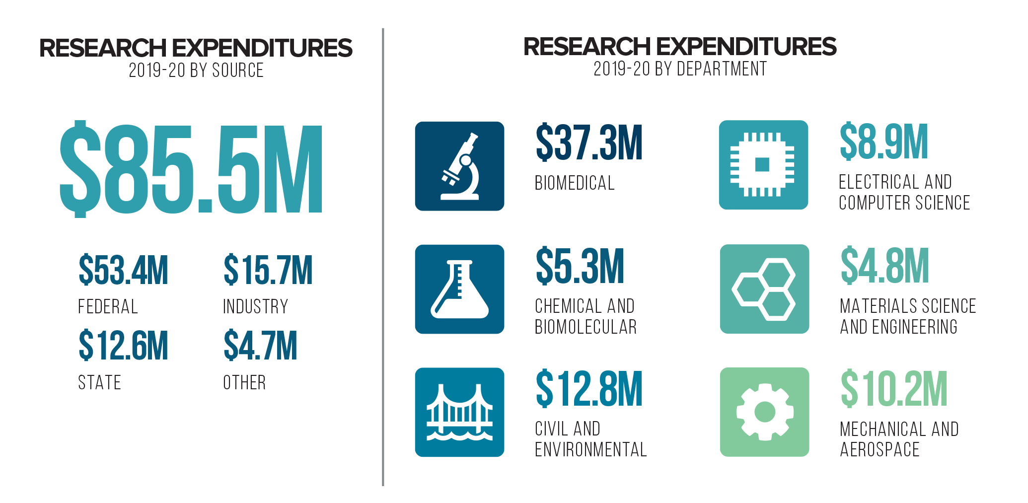 2019-20 Research Expenditures