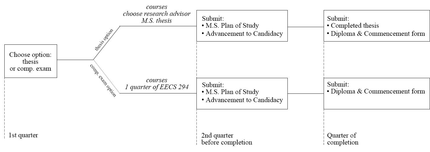 EECS Roadmap M.S.