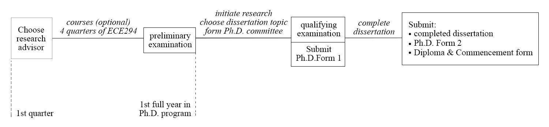 Roadmap to an Ph.D. Degree